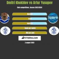 Dmitri Khokhlov vs Artur Jusupow h2h player stats