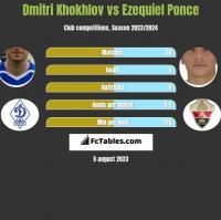 Dmitri Khokhlov vs Ezequiel Ponce h2h player stats