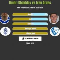 Dmitri Khokhlov vs Iwan Ordeć h2h player stats