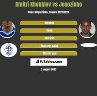 Dmitri Khokhlov vs Joaozinho h2h player stats