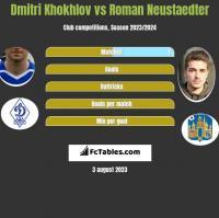 Dmitri Khokhlov vs Roman Neustaedter h2h player stats