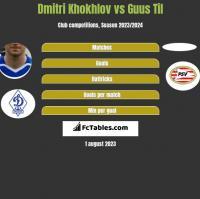 Dmitri Khokhlov vs Guus Til h2h player stats