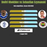 Dmitri Khokhlov vs Sebastian Szymanski h2h player stats