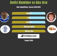 Dmitri Khokhlov vs Alex Kral h2h player stats