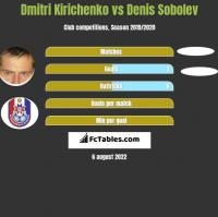 Dmitri Kirichenko vs Denis Sobolev h2h player stats