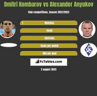 Dmitri Kombarow vs Aleksander Aniukow h2h player stats