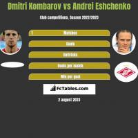 Dmitri Kombarov vs Andrei Eshchenko h2h player stats