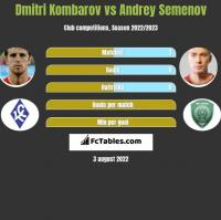 Dmitri Kombarow vs Andriej Siemionow h2h player stats