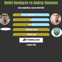 Dmitri Kombarov vs Andrey Semenov h2h player stats