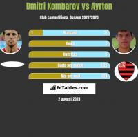 Dmitri Kombarov vs Ayrton h2h player stats