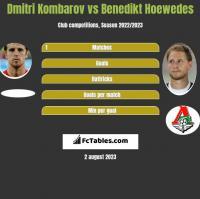 Dmitri Kombarow vs Benedikt Hoewedes h2h player stats