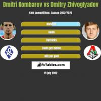 Dmitri Kombarow vs Dmitry Zhivoglyadov h2h player stats