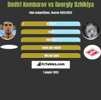Dmitri Kombarov vs Georgiy Dzhikiya h2h player stats