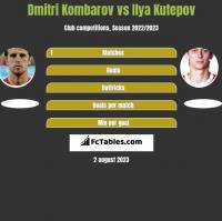 Dmitri Kombarov vs Ilya Kutepov h2h player stats