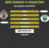 Dmitri Kombarov vs Jevgeni Harin h2h player stats