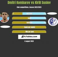 Dmitri Kombarov vs Kirill Suslov h2h player stats