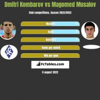 Dmitri Kombarow vs Magomed Musalov h2h player stats