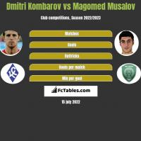 Dmitri Kombarov vs Magomed Musalov h2h player stats