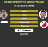 Dmitri Kombarov vs Marko Petkovic h2h player stats