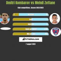 Dmitri Kombarow vs Mehdi Zeffane h2h player stats