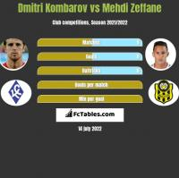 Dmitri Kombarov vs Mehdi Zeffane h2h player stats