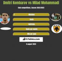Dmitri Kombarov vs Milad Mohammadi h2h player stats
