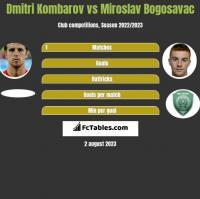 Dmitri Kombarov vs Miroslav Bogosavac h2h player stats