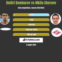 Dmitri Kombarov vs Nikita Chernov h2h player stats