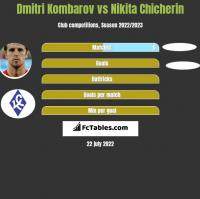 Dmitri Kombarow vs Nikita Chicherin h2h player stats