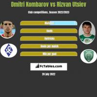 Dmitri Kombarov vs Rizvan Utsiev h2h player stats