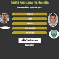 Dmitri Kombarov vs Rodolfo h2h player stats