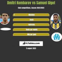 Dmitri Kombarov vs Samuel Gigot h2h player stats