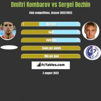 Dmitri Kombarov vs Sergei Bozhin h2h player stats