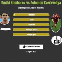 Dmitri Kombarow vs Solomon Kwirkwelia h2h player stats