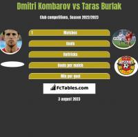 Dmitri Kombarov vs Taras Burlak h2h player stats