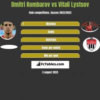 Dmitri Kombarow vs Vitali Lystsov h2h player stats