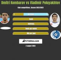 Dmitri Kombarow vs Vladimir Poluyakhtov h2h player stats