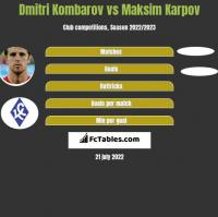 Dmitri Kombarow vs Maksim Karpov h2h player stats