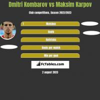 Dmitri Kombarov vs Maksim Karpov h2h player stats