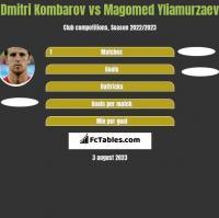 Dmitri Kombarov vs Magomed Yliamurzaev h2h player stats