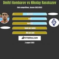 Dmitri Kombarov vs Nikolay Rasskazov h2h player stats