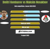 Dmitri Kombarov vs Maksim Nenakhov h2h player stats
