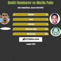 Dmitri Kombarow vs Murilo Paim h2h player stats