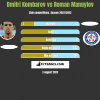 Dmitri Kombarov vs Roman Manuylov h2h player stats
