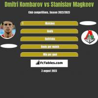 Dmitri Kombarow vs Stanislav Magkeev h2h player stats
