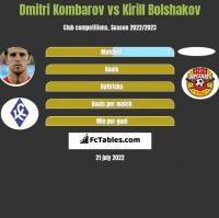Dmitri Kombarov vs Kirill Bolshakov h2h player stats