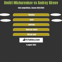 Dmitri Michurenkov vs Andrey Kireev h2h player stats
