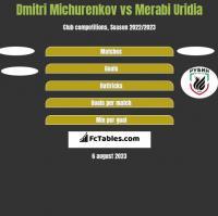 Dmitri Michurenkov vs Merabi Uridia h2h player stats