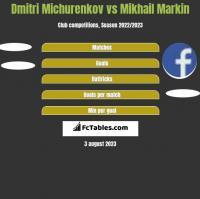 Dmitri Michurenkov vs Mikhail Markin h2h player stats