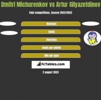 Dmitri Michurenkov vs Artur Gilyazetdinov h2h player stats